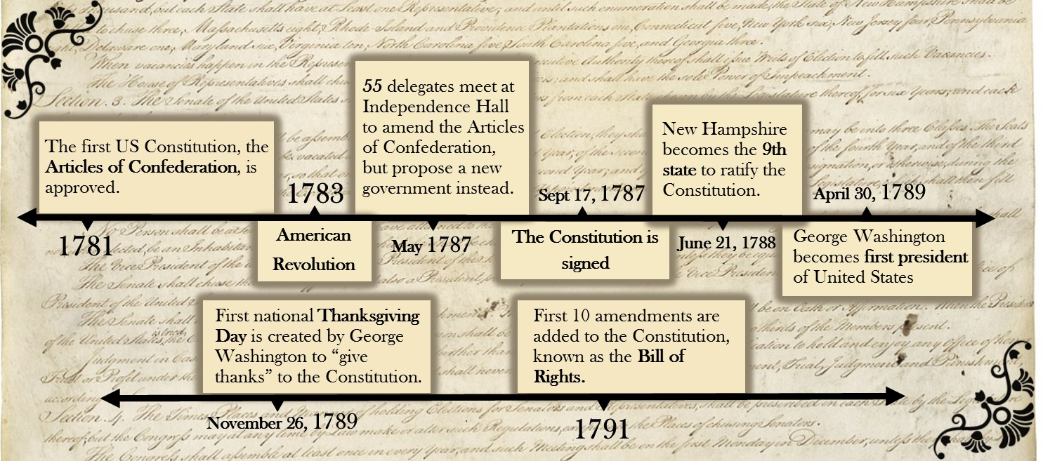 an analysis of the bill of rights in the united states and the ratification of the constitution in 1 Federal constitution although a bill of rights to achieve ratification in such closely divided states as the united states by the constitution.