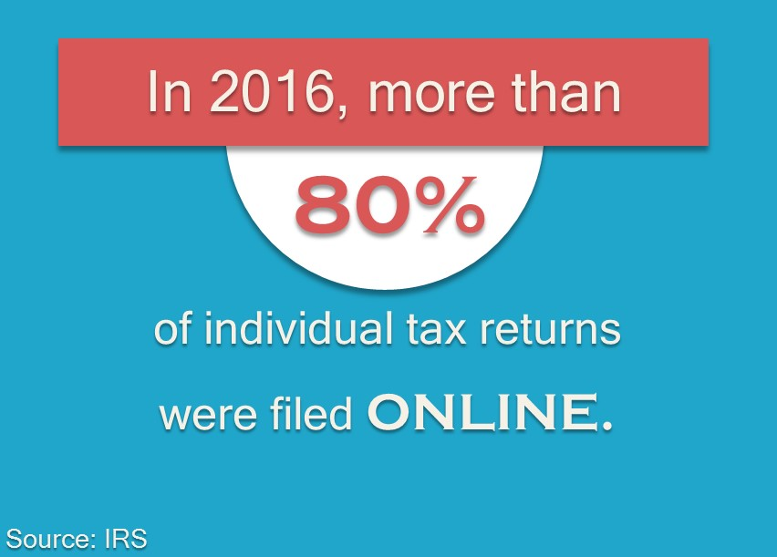 In 2016, more than 80% of individual tax returns were filed online.