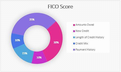 FICO-credit-score-pie-chart